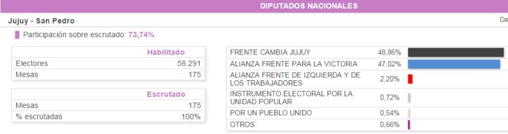 Resultados oficiales en San Pedro en la categoría Diputados Nacionales.